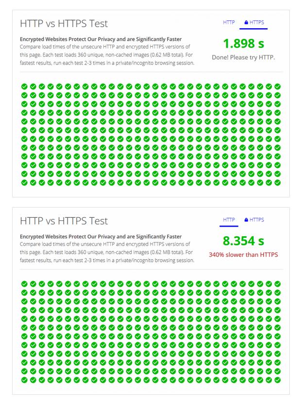 HTTP vs HTTPS - primerjava hitrosti